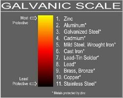 Georgetown SC Galvanic Scale